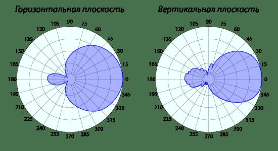 Діагарма направленості антени AP-700/2700-7/9 ID