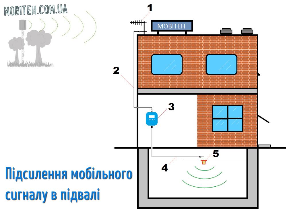 Підсилення сигналу мобільного сигналу в підвалі
