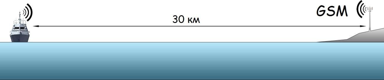 Підсилення мобільного сигналу на судні
