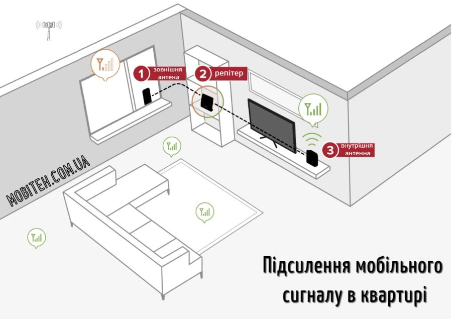 Підсилення мобільного сигналу в квартирі