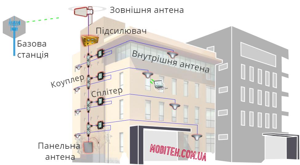 Підсилення мобільного зв'язку в бізнес центрі