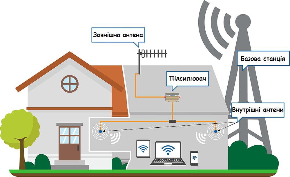 Покращення сигналу мобільного в будинку за містом