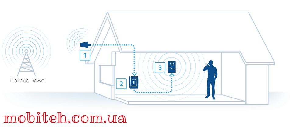 Як підсилити сигнал мобільної мережі